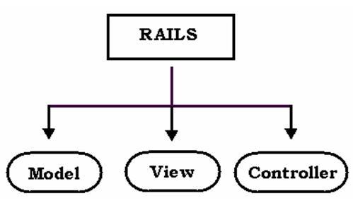 framework rails